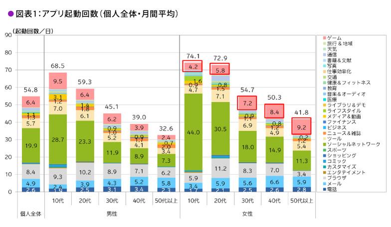 アプリ起動回数:性別・年齢別 © 2013 Dentsu Inc.